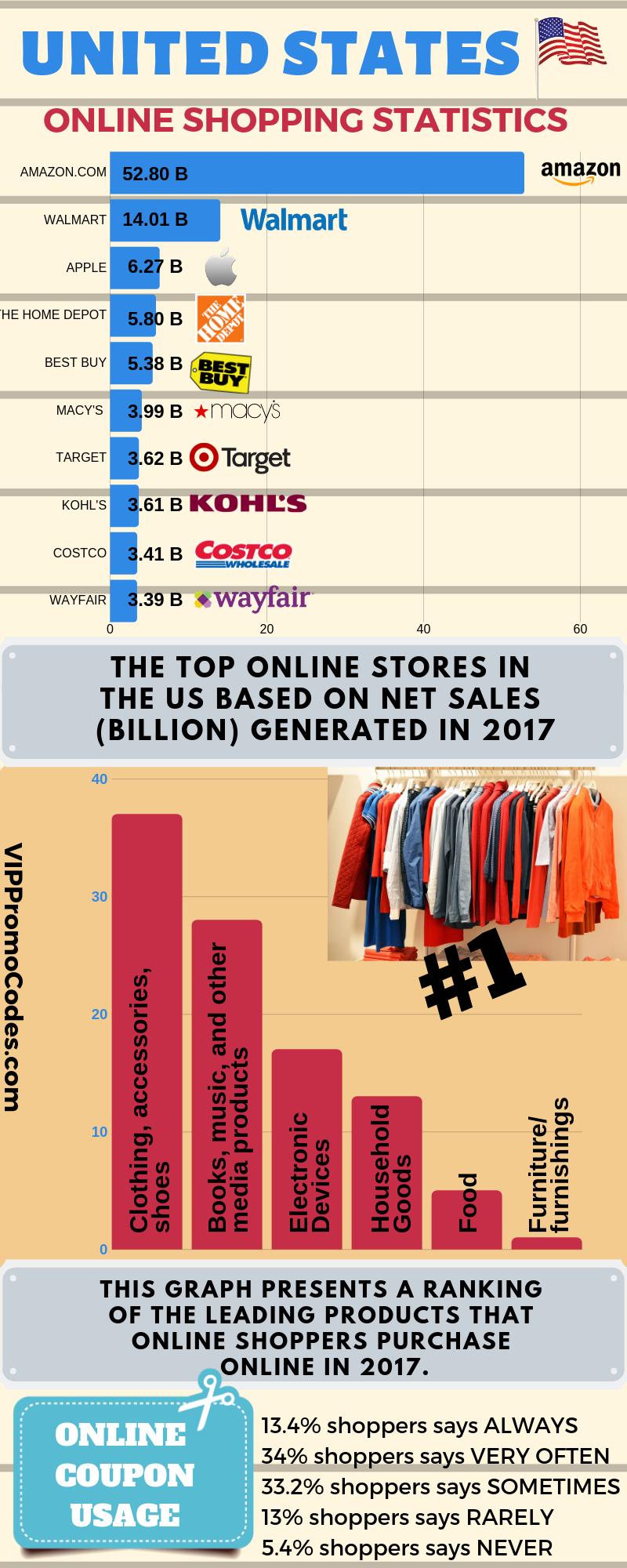US Online Shopping Statistics